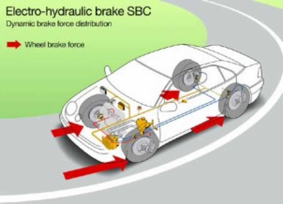 Startech classe e 211 sl 230 slr 199 for Mercedes benz sensotronic brake control sbc